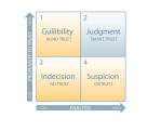 Smart-Trust-Matrix