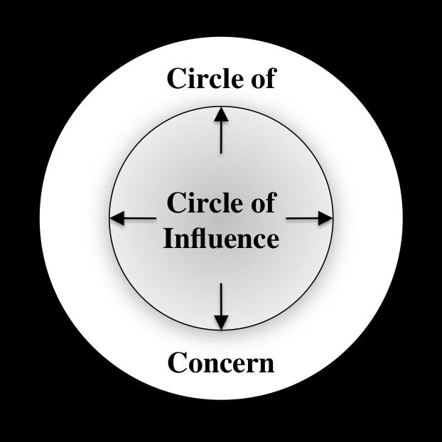 https://higheredgeblog.files.wordpress.com/2015/11/circle-of-influence.png
